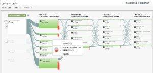 Google Analytics「ユーザーフロー」